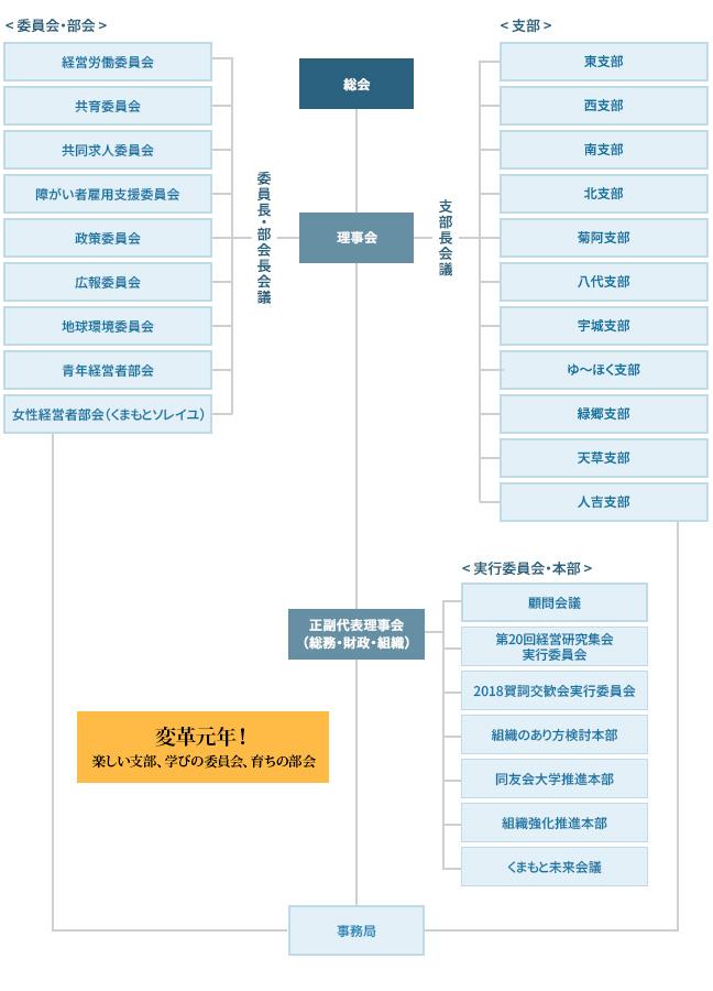 熊本県中小企業家同友会 2017年度 組織図