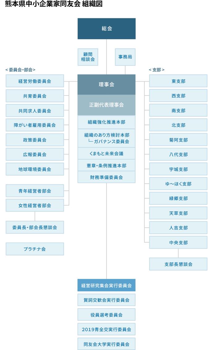 熊本県中小企業家同友会 2019年度 組織図