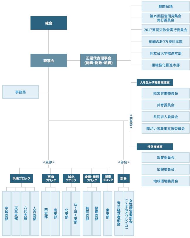 熊本県中小企業家同友会 2016年度 組織図